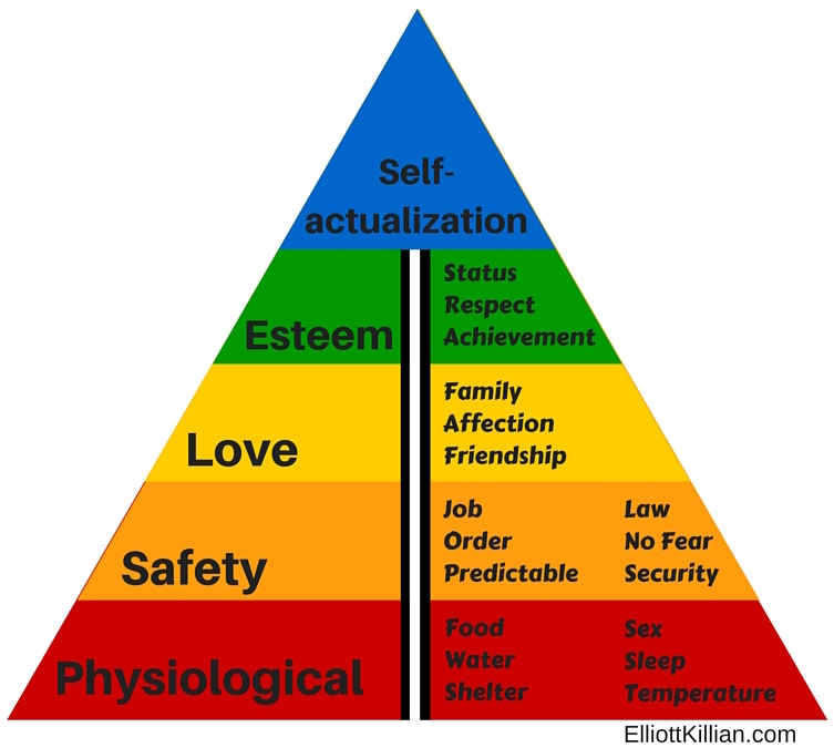 Elliott Killian, Maslows Hierarchy of needs, Value