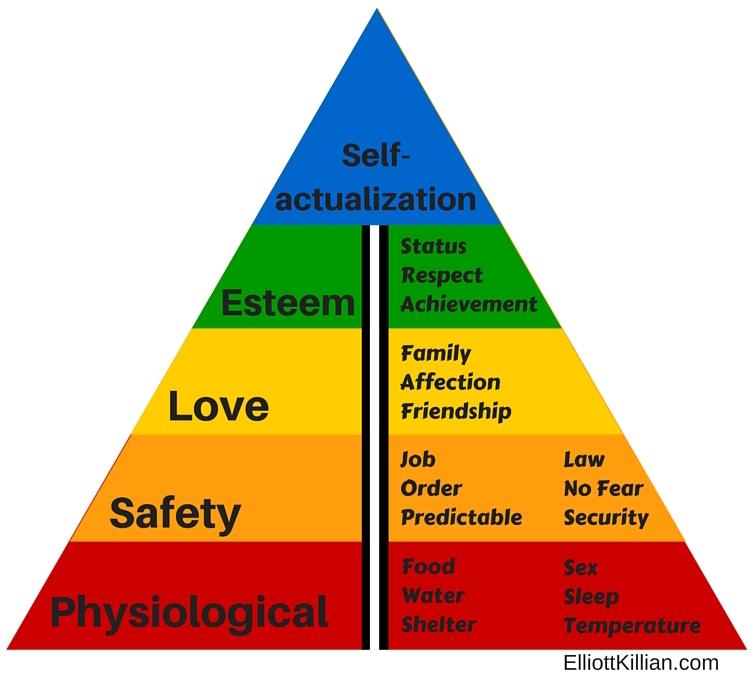 Elliott Killian, Maslows Hierarchy of needs, Value