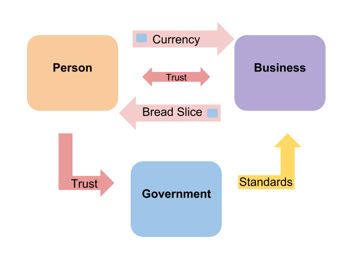 Trade System with company, Government, and Currency. Government creates standards to increase trade. Standards include currency.