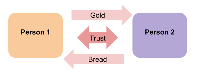Barter System with two people using gold and bread. Both parties trust the other.